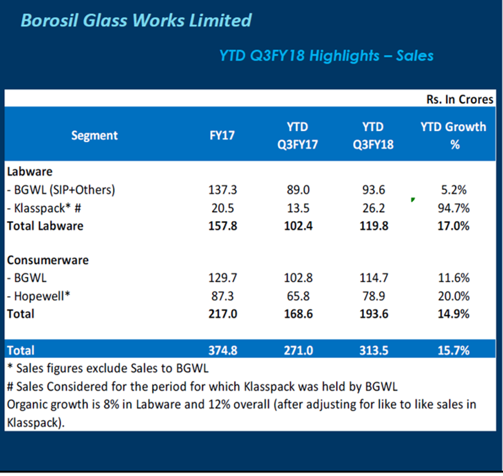 Borosil Glass Q3FY18 Financial Highlights.png