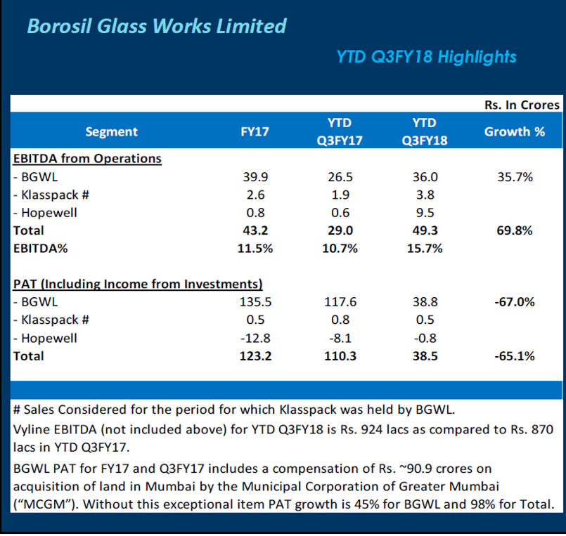 Borosil Glass 9MFY18 Financials.png