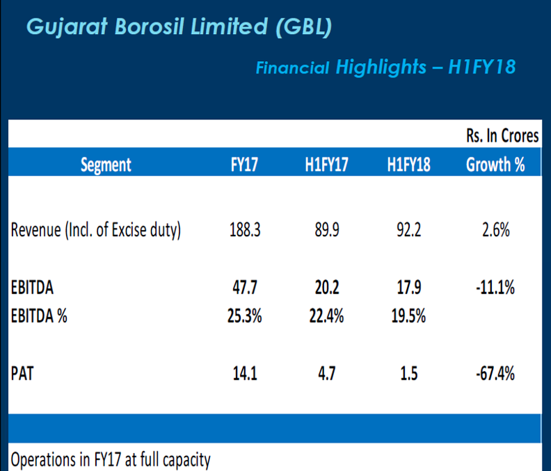 Gujarat Borosil H1FY18 Financials.png
