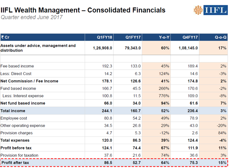 IIFL Wealth Management Q1FY18.png