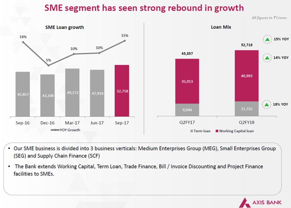 Axis Bank SME Q2FY18.png
