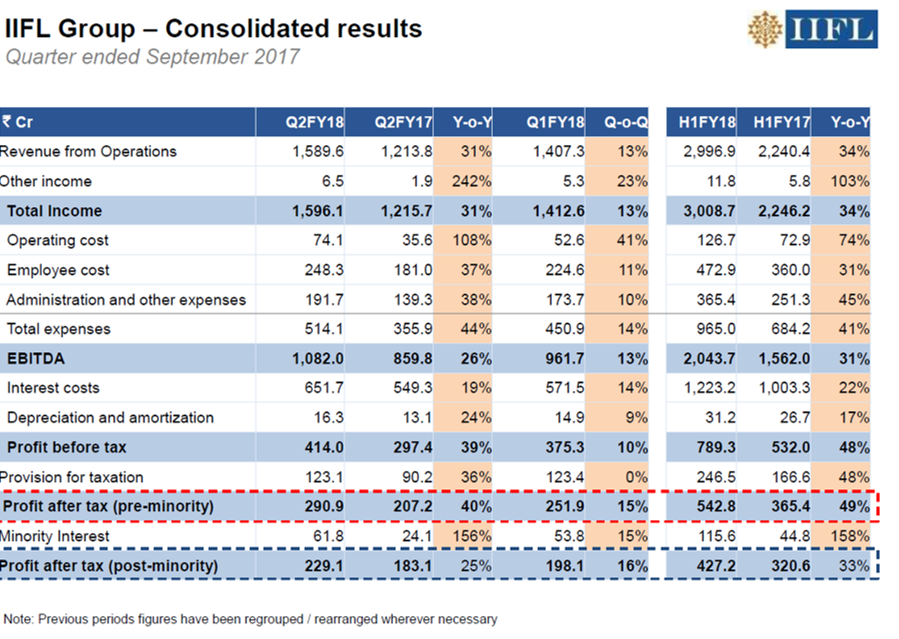 IIFL Holdings Q2FY18 Financial Performance.png
