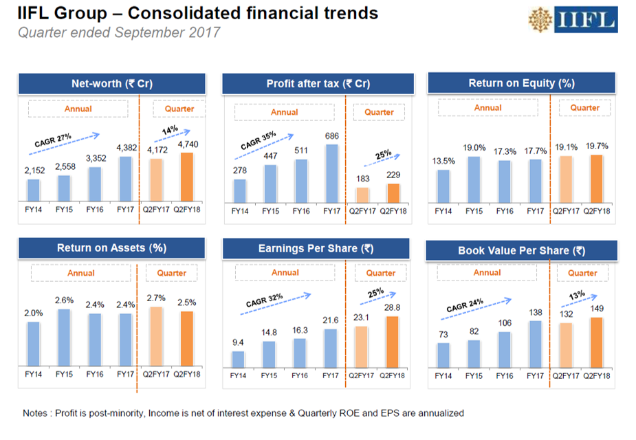 IIFL Holdings Q2FY18 Financial Highlights.png