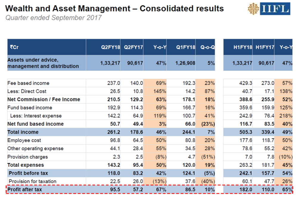 IIFL Holdings Q2FY18 Wealth Management.png