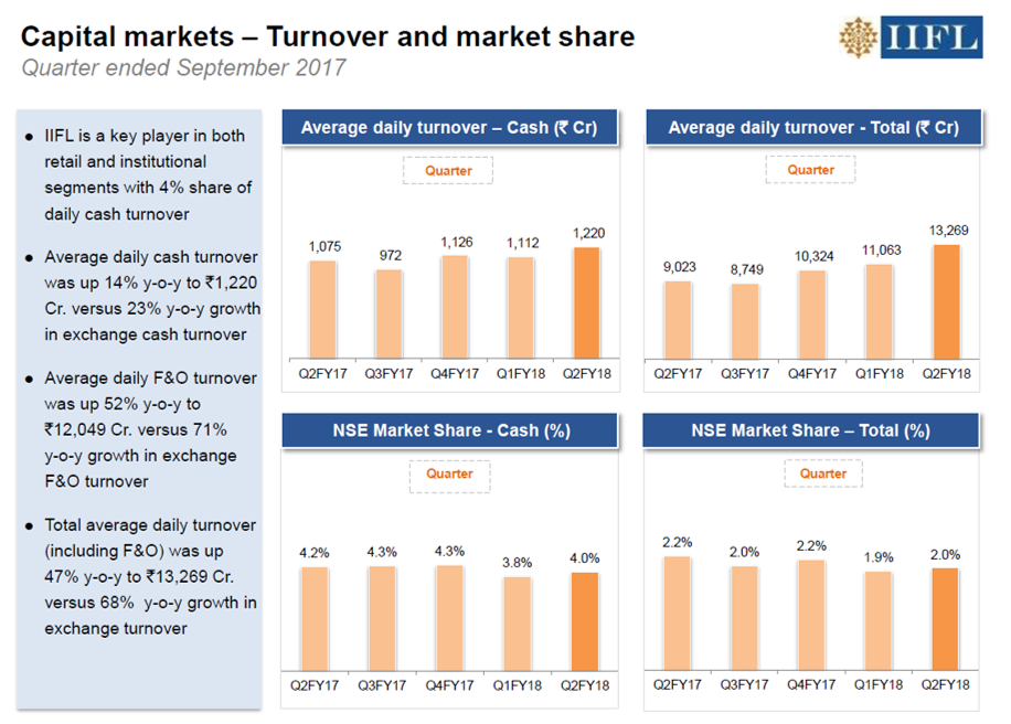 IIFL Holdings Q2FY18 Capital Market Division.png
