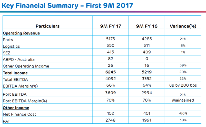 Adani Ports 9MFY18 Operational Performance.png