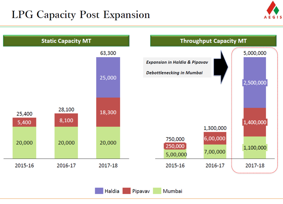 Aegis Logistics LPG Capacity Expansion.png