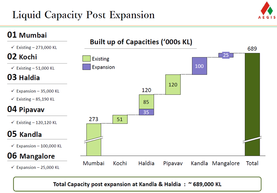 Aegis Logistics Liquid Capacity Expansion.png