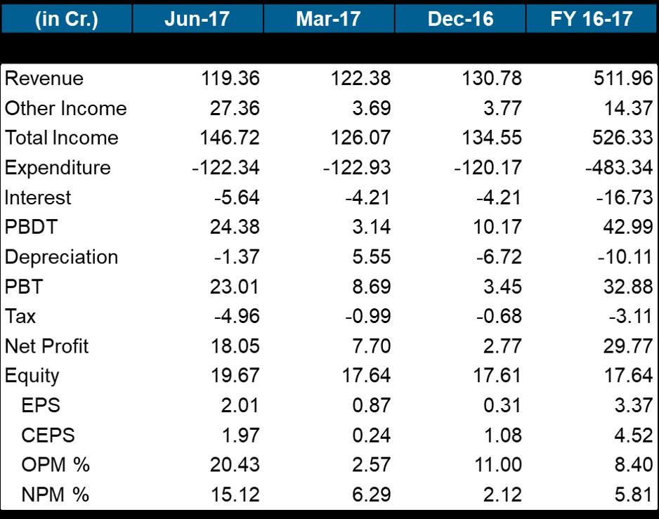 Gati Q1FY18 Financials.png