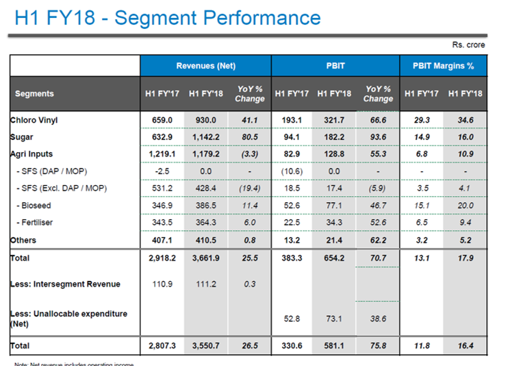 DCM Shriram H1FY18 Financial Performance.png