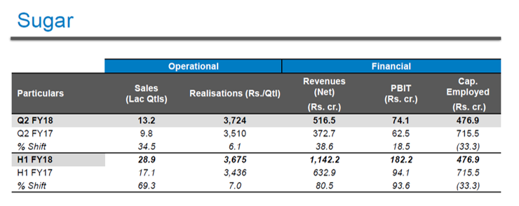 DCM Shriram Sugar Business Q2FY18.png