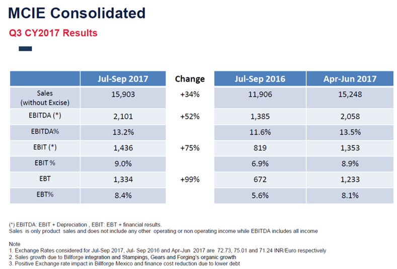 MCIE Q2FY18 Financials.png