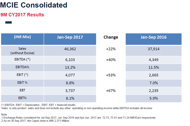 MCIE 9MFY18 Financials.png