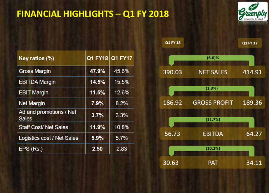 Grenply Q1FY18 Financial Highlights.png