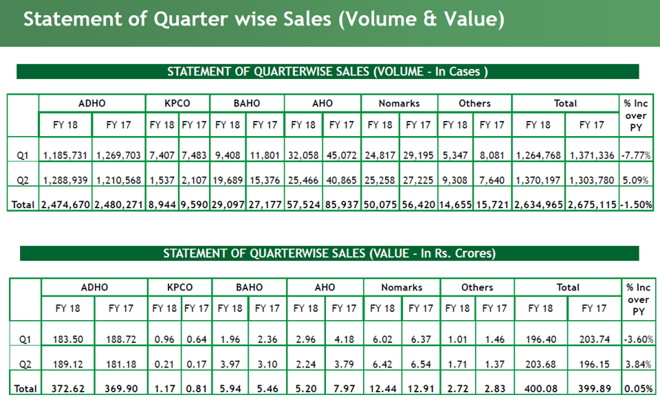 Segmentwise Qtr wise Sales Bajaj Corp Q2FY18.png