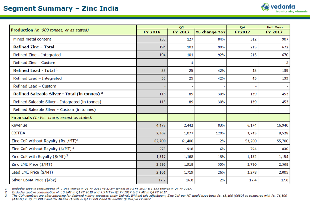 Vedanta Q1FY18 Zinc India Business.png
