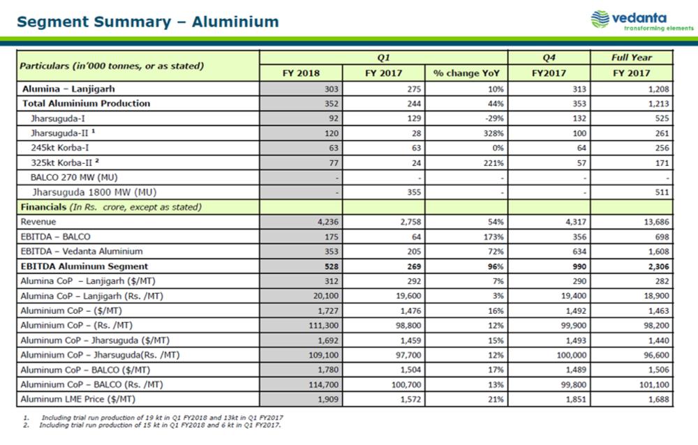 Vedanta Q1FY18 Aluminium Business.png