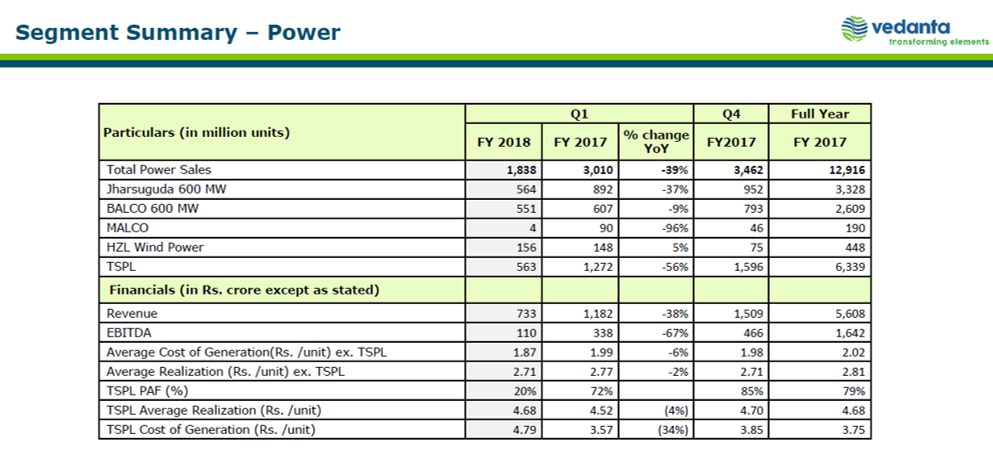 Vedanta Q1FY18 Power Business.png