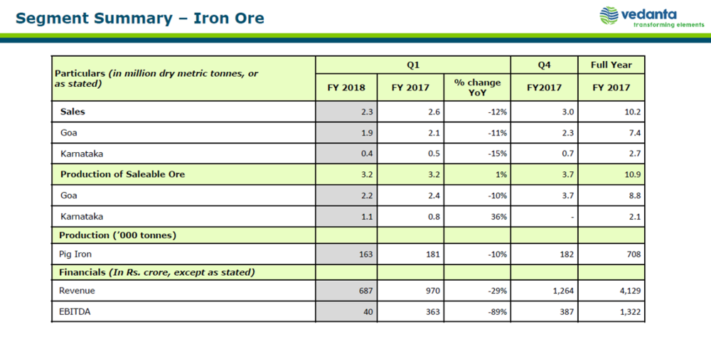 Vedanta Q1FY18 Iron Ore Business.png
