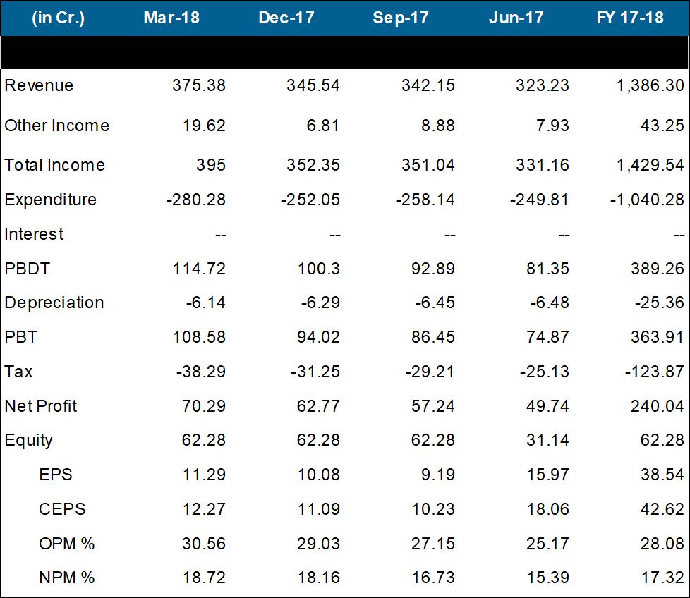 Tata Elxsi Q4FY18 performance.png