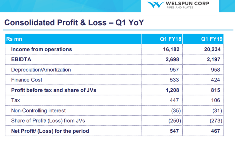 Welspun Q1FY19 performance.png