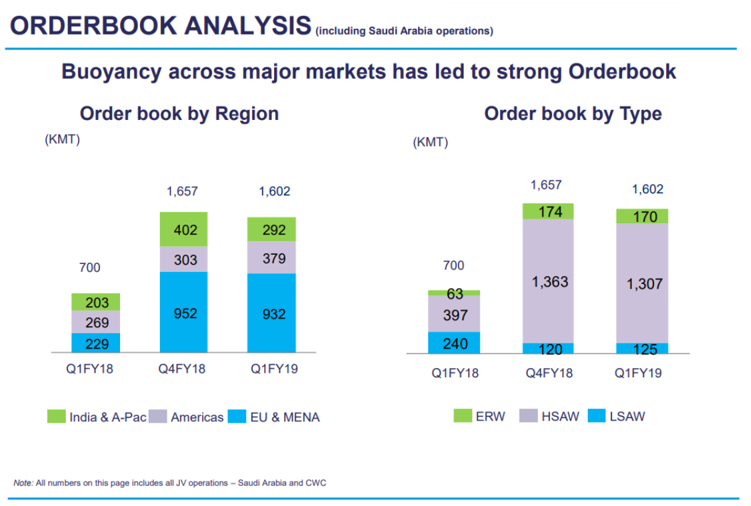Welspun Order book Q1FY19.png