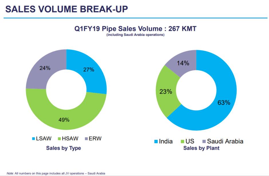 Welspun Corp Q1FY19 Sales Volume.png