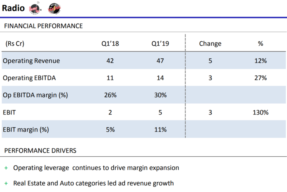 HT Media Radio Performance Q1FY19.png