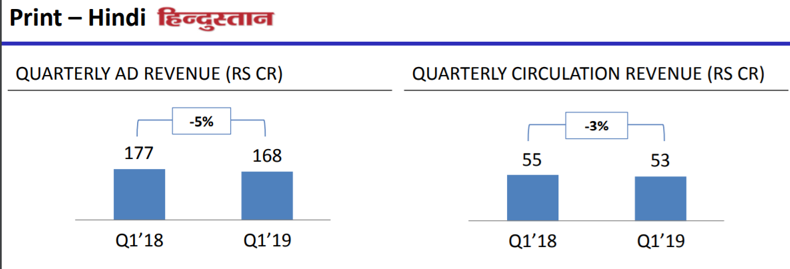 HT Media Q1FY19 Print Hindi.png