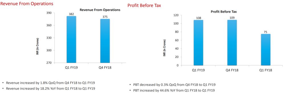 Tata Elxsi Q1FY19 Financials.png