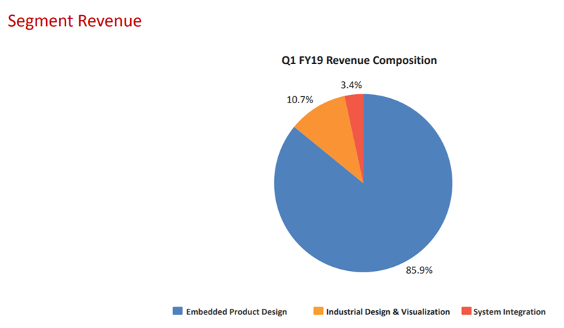 Tata Elxsi Revenue Segments Q1FY19.png
