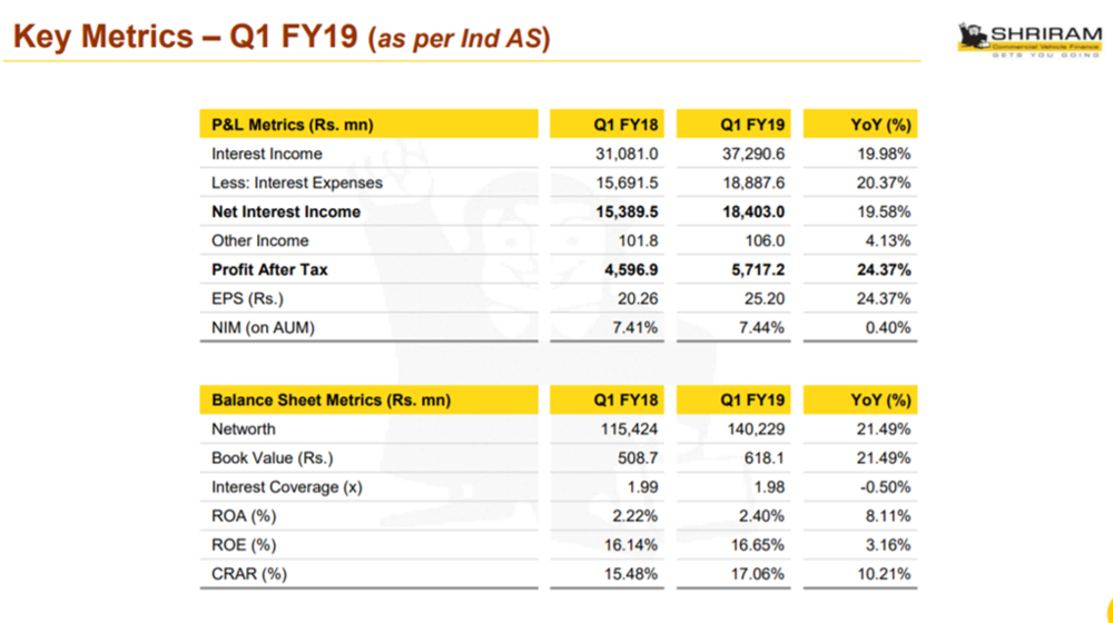 STFC Q1FY19 Key Metrics.png