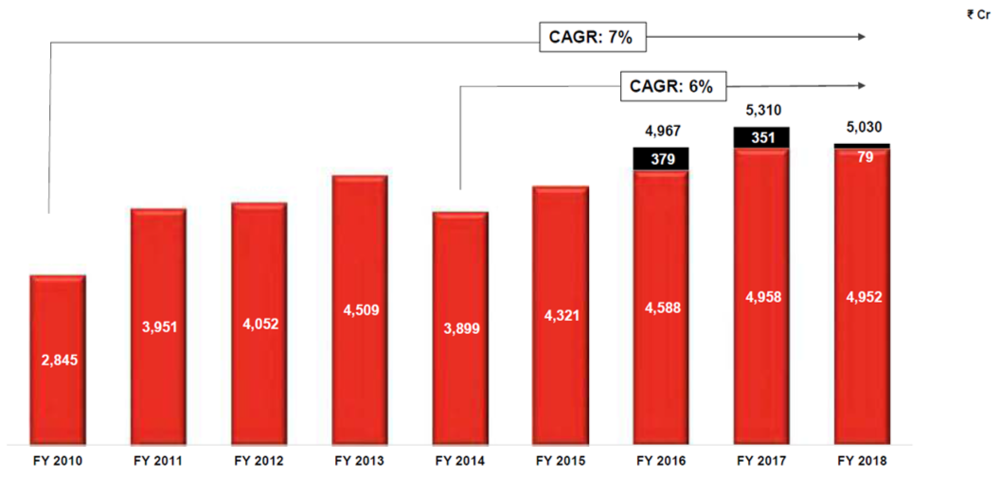 Cummins India Revenue Trend FY18.png