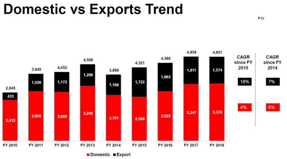 Cummins Dometic vs Exports FY18.png