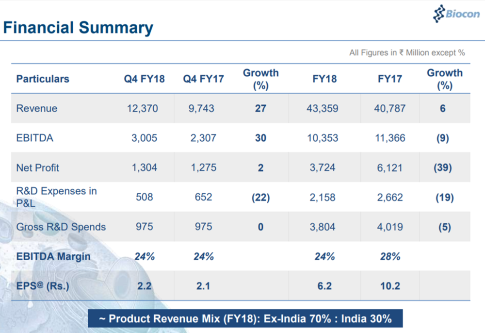 Biocon Q4FY18 Financial Highlights.png