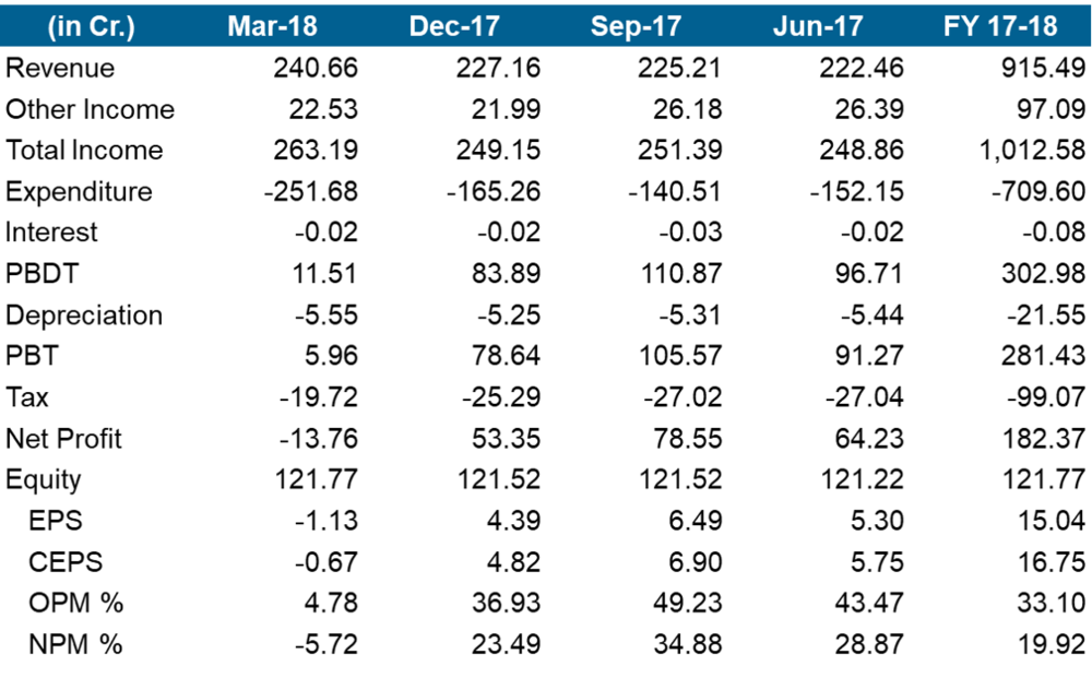 Infoedge Q1FY19 financials.png