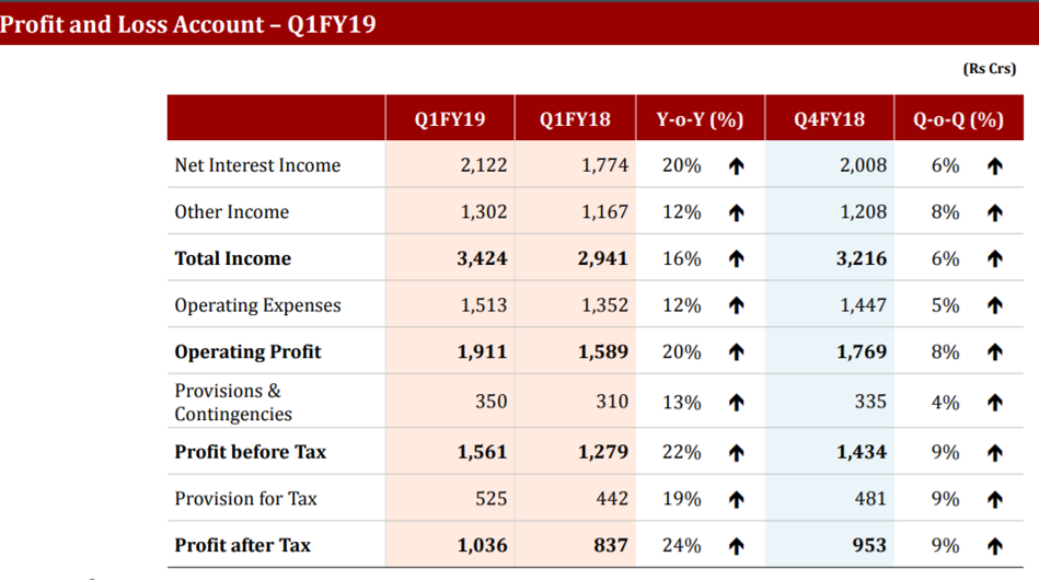 Indusind Q1FY19 Profit and Loss.png