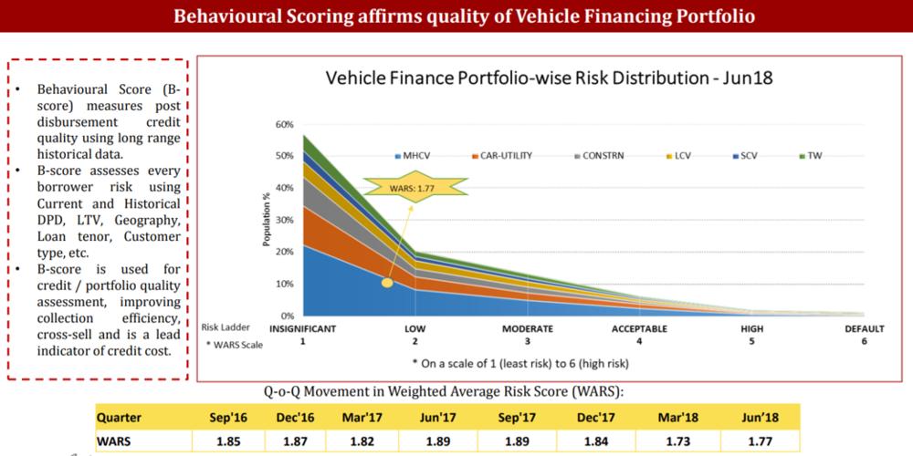 Indusind Q1FY19 Vehincle Finance Portfolio.png