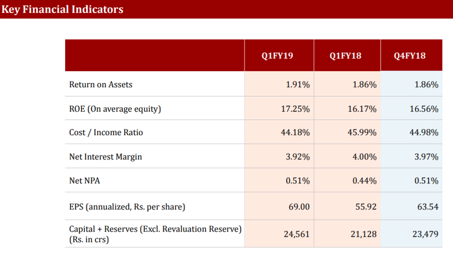 Indusind Q1FY19 Key Financial Indicators.png