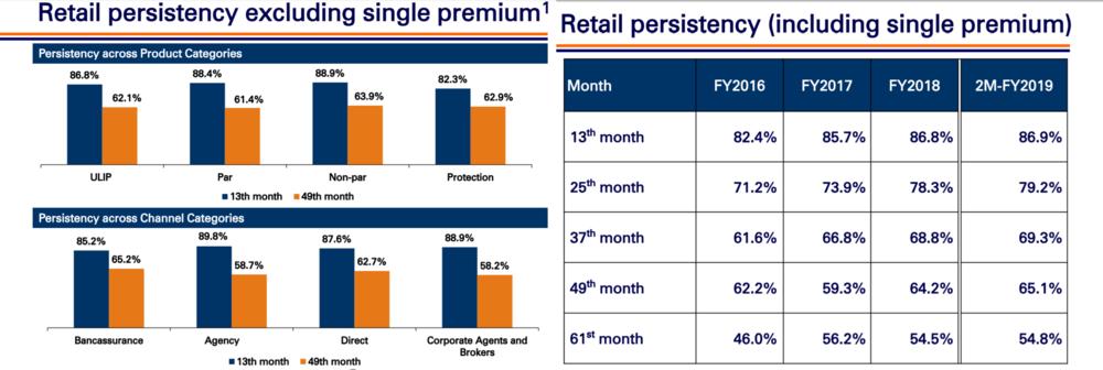 ICICI Pru Retail Persistncy Q1FY19.png