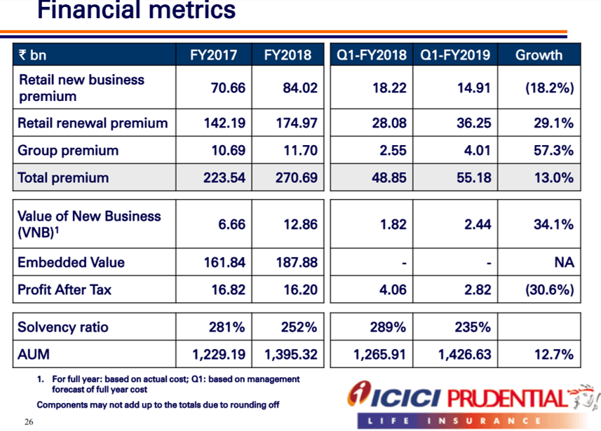 ICICI Pru Q1FY19 Financial Highlights.png