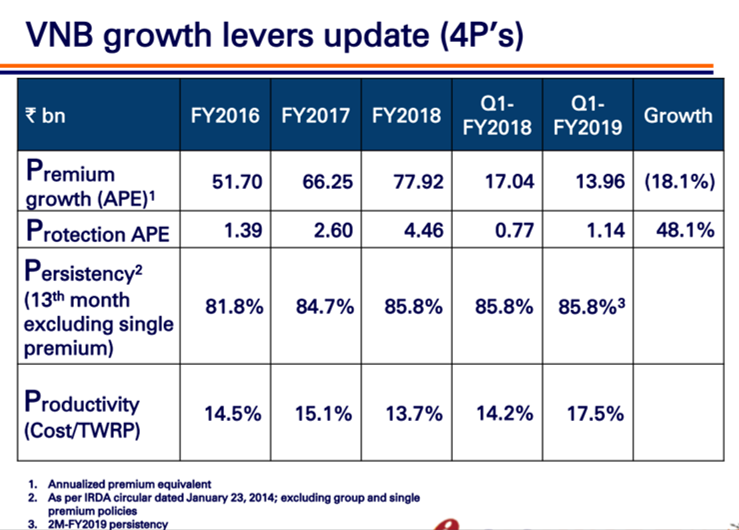 ICICI Pru Q1FY19 VNB Growth.png