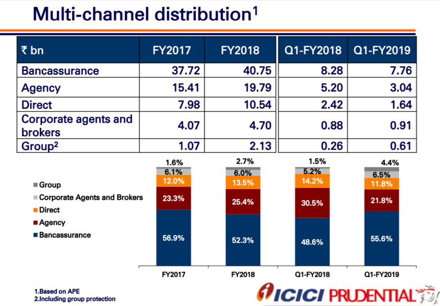 ICICI Pru Q1FY19 Multi Channel Distribution.png