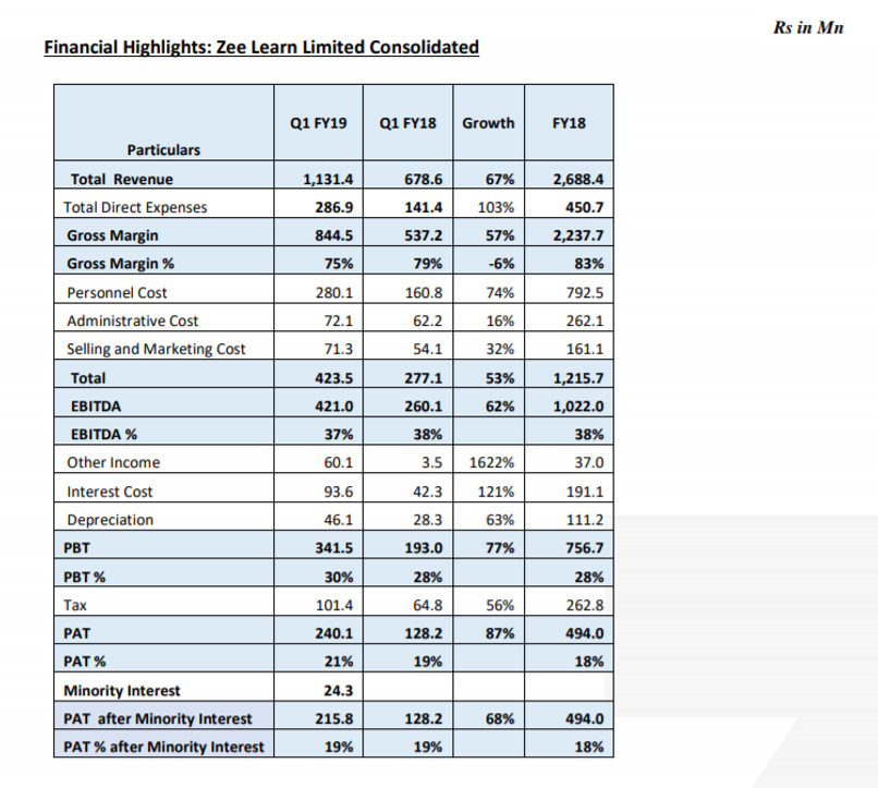 Zee Learn Q1FY19 financials.png