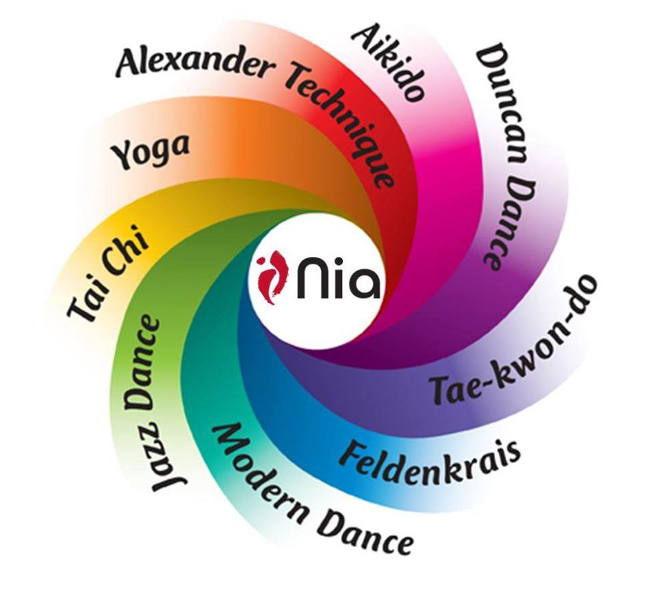 These are the 9 movement forms that Nia draws from... Are you familiar with them all? (I wasn't when I started Nia back in 2008 as a student!)