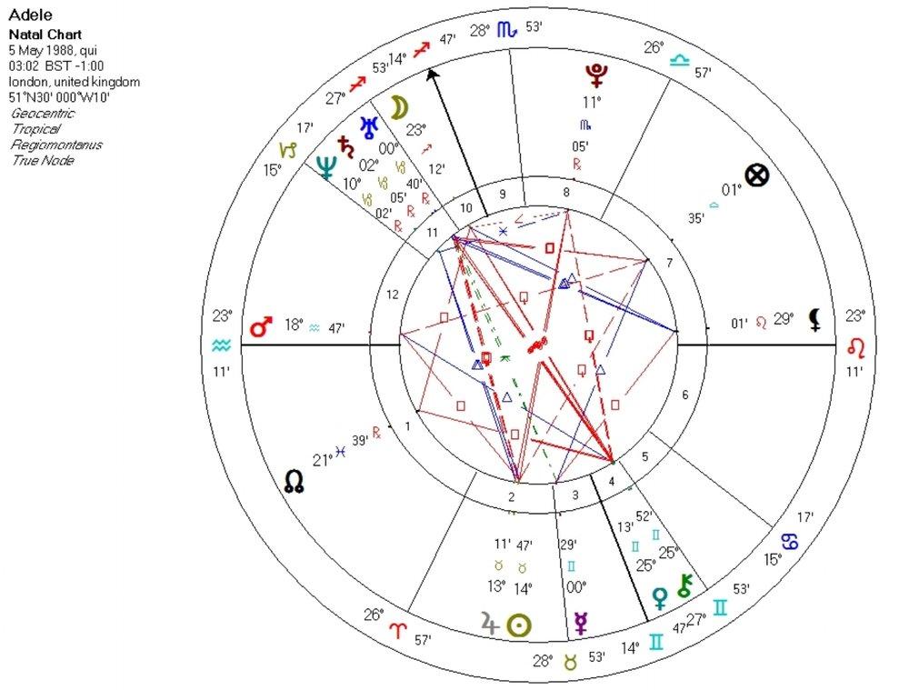 Astrology Readings Joey Paynter