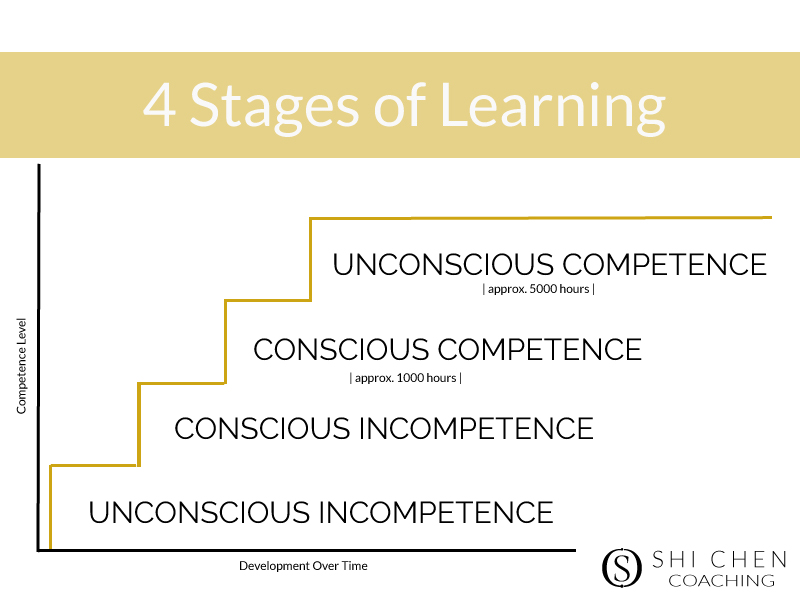 4-Learning-Stages-graphic