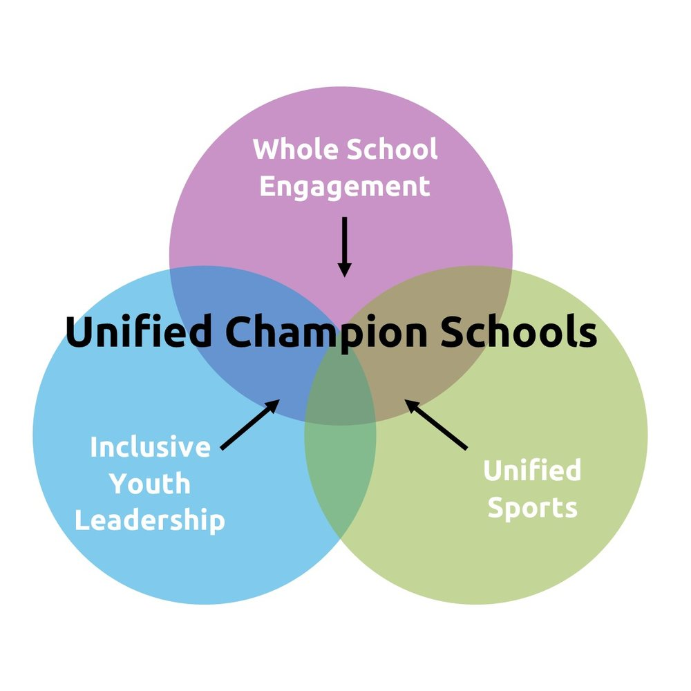 Our Goal: Schools that Welcome All People - The Unified Champion Schools approach incorporates Special Olympics sports and related activities while enhancing the youth experience and empowering them to be change agents in their communities. This requires a shift in current programs and paradigms from a focus on events to committing to a movement advocating for youth as leaders.