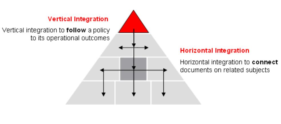 vertical horizontal integration.png