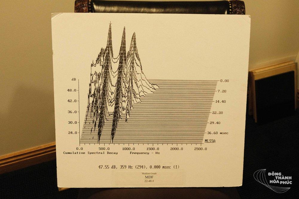 Sơ đồ hiển thị độ cộng hưởng của gỗ ép MDF